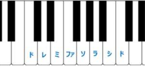 音程についての説明(ピアノの鍵盤)