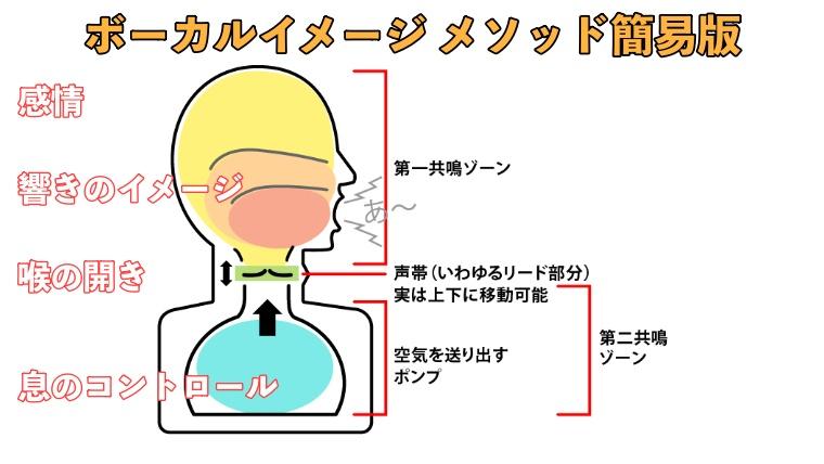神栖市オンラインボイトレ 強み ボーカルイメージメソッド画像